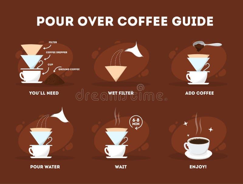 Vierta sobre proceso del café Café que hace la instrucción stock de ilustración