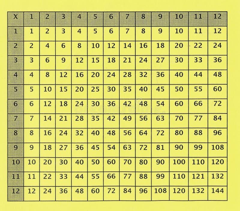 Vieux Tableau de multiplication pour l'école primaire photo stock