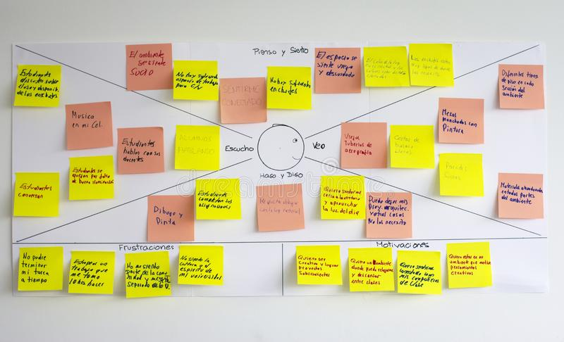 View of empathy map, user experience ux tool. Empathy map, user experience ux methodology and technique used as a collaborative tool that teams can use to gain a royalty free stock photography