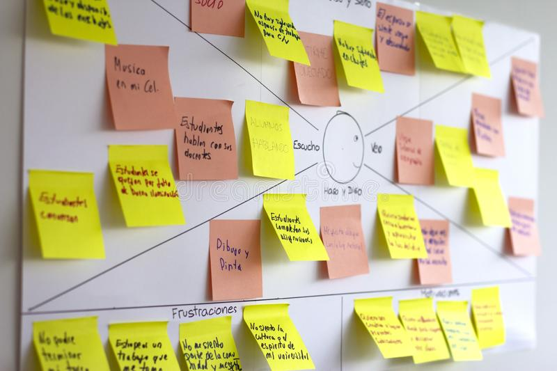 View of empathy map, user experience ux tool. View of empathy map, user experience ux methodology and technique used as a collaborative tool that teams can use stock photos