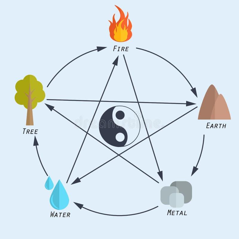 Vijf elementen van fengshui in vlak ontwerp stock fotografie