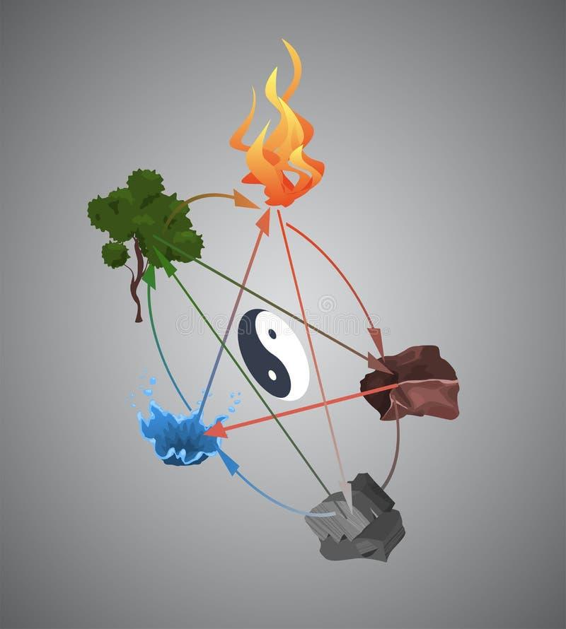 Vijf elementen van fengshui zoals brand, aarde, metaal, water en boom Isometrische stijl stock afbeeldingen