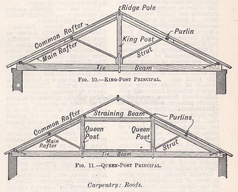 Vintage svartvita illustrationer/ diagram av Carpentry Roofs 1900-tal royaltyfri illustrationer