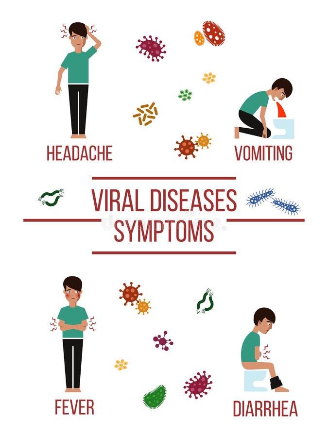 Viraal de afficheontwerp van ziektensymptomen stock illustratie
