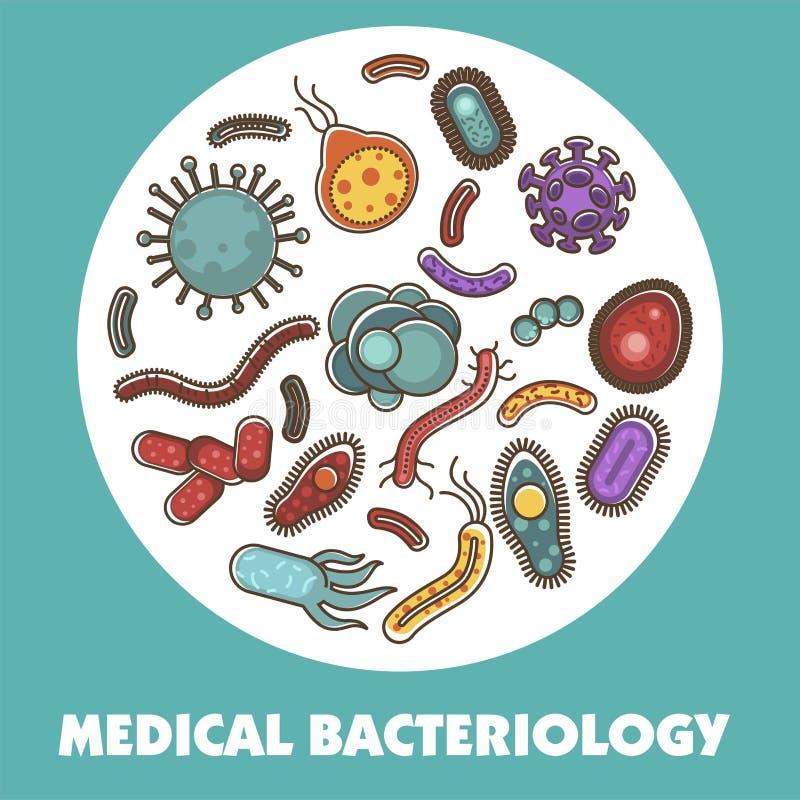 Viren, Bakterien und Mikrobenplakat für Biologiestudie oder medizinisches Gesundheitswesenkonzept lizenzfreie abbildung