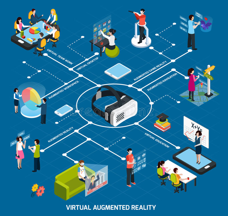Virtual Augmented Reality Flowchart. Virtual augmented reality 360 degree isometric flowchart with virtual desktop education team work and other descriptions royalty free illustration