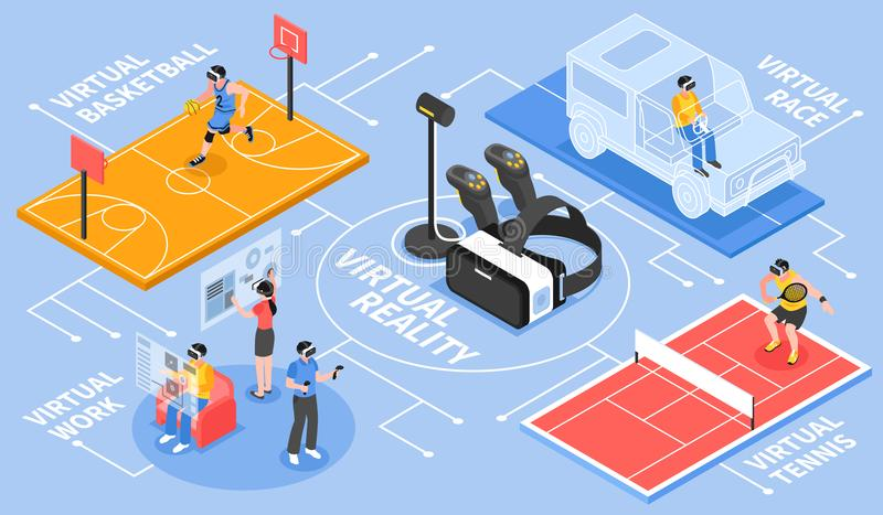 Virtual Reality Isometric Flowchart. Poster with with vr controller and basketball tennis car racing activities vector illustration stock illustration