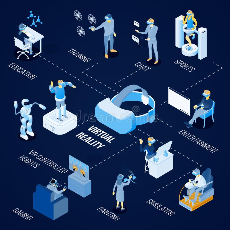 Virtual Reality Isometric Flowchart. Virtual reality technology for painting, sport, gaming, education and chat isometric flowchart on dark background vector stock illustration