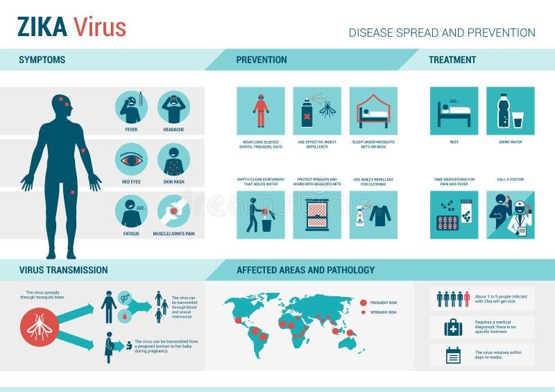 Virus de Zika infographic ilustración del vector