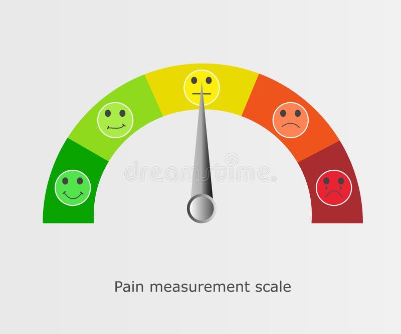 Visages d'échelle de douleur illustration libre de droits