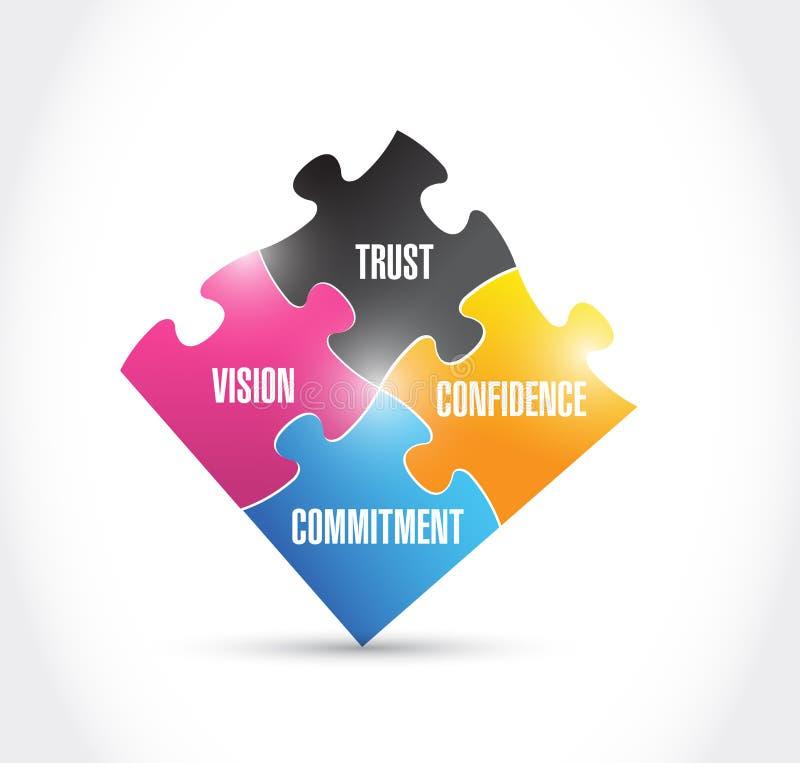 Visie, vertrouwen, verplichting, vertrouwen, raadsel vector illustratie