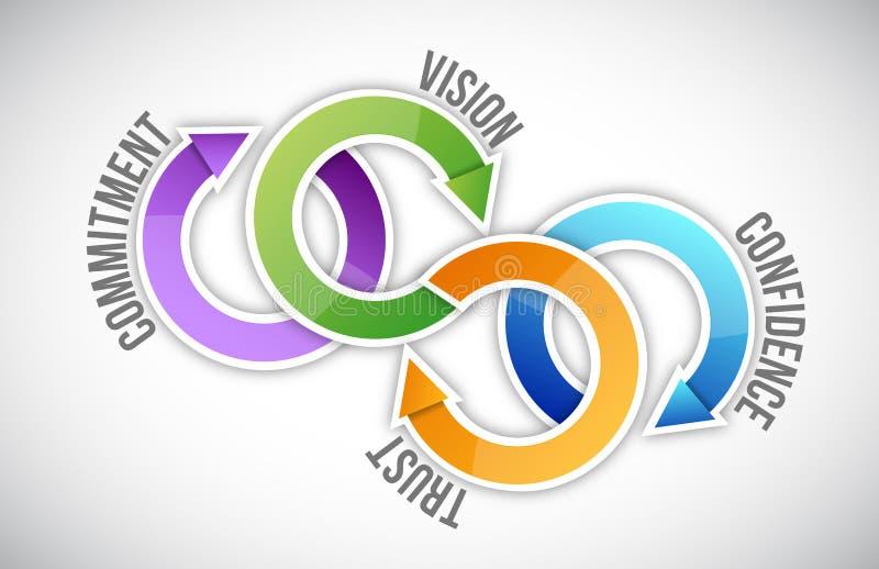 Vision, confianza, confianza y compromiso stock de ilustración