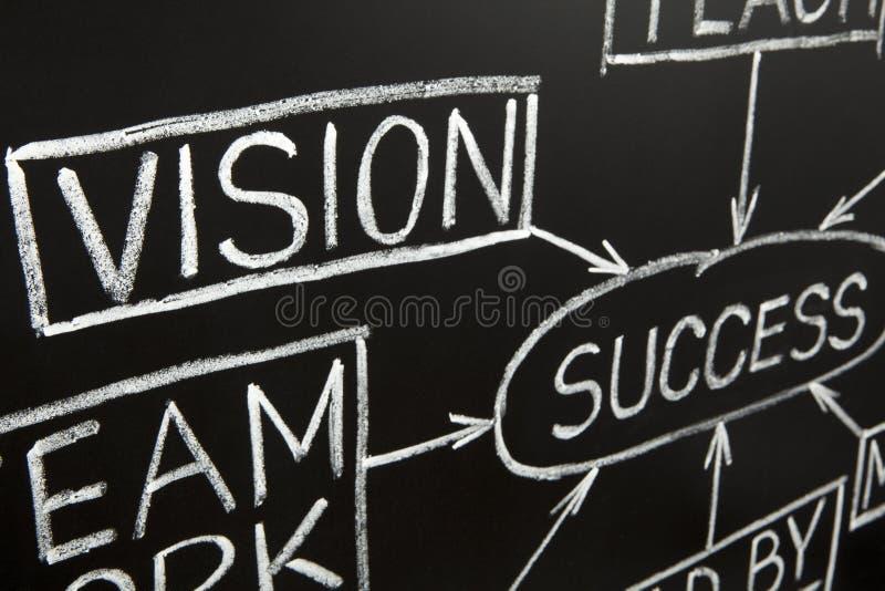 vision för bild för flöde för blackboarddiagramcloseup royaltyfria foton