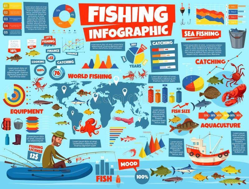 Visserij infographic statistieken, beeldverhaalvector royalty-vrije illustratie