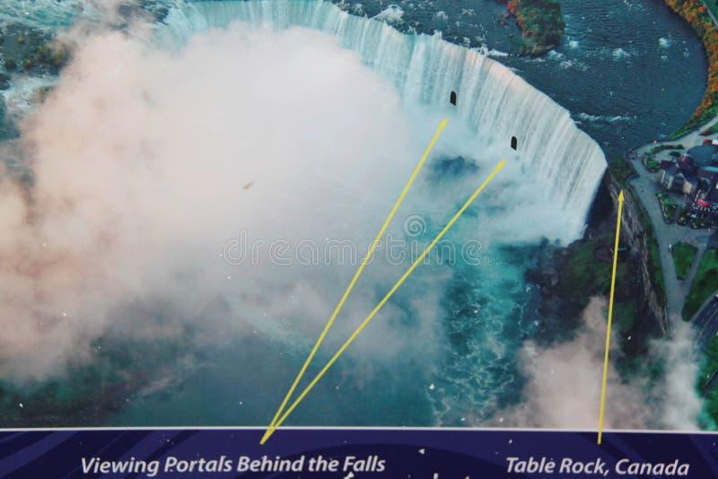 Vista ascendente cercana de la posición de la demostración del letrero de portales y de la roca de visión de la tabla de Niagara  ilustración del vector