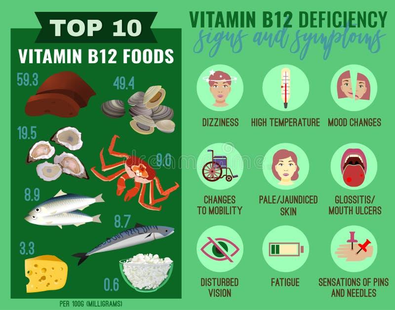 Vitamin B12 deficiency vector illustration