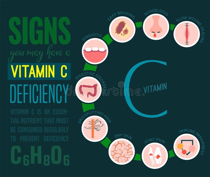 Vitamin C deficiency vector illustration