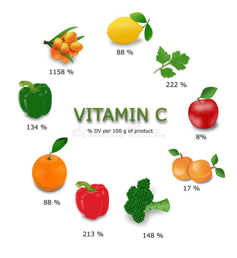 fruit and vegetable vitamin chart pdf