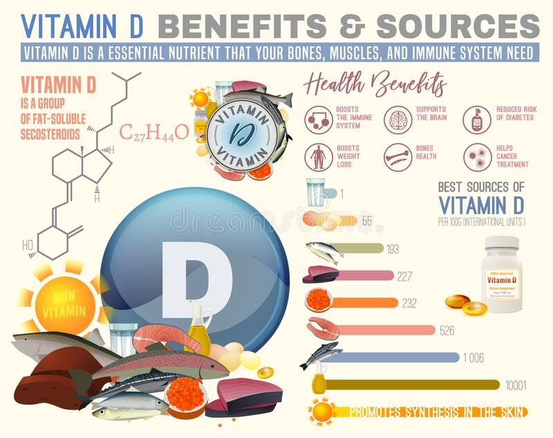 Vitamin D Benefits. And sources. Useful infographic with lots of elements - molecular structure, banners, medical icons. Vector illustration in bright colours stock illustration