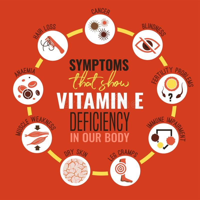 Vitamin E deficiency. Icons set. Symptoms signs in flat style. Editable vector illustration on a bright red background. Medical, healthcare and eutrophy concept vector illustration