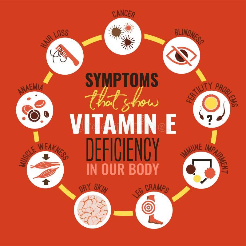 Vitamin E deficiency vector illustration