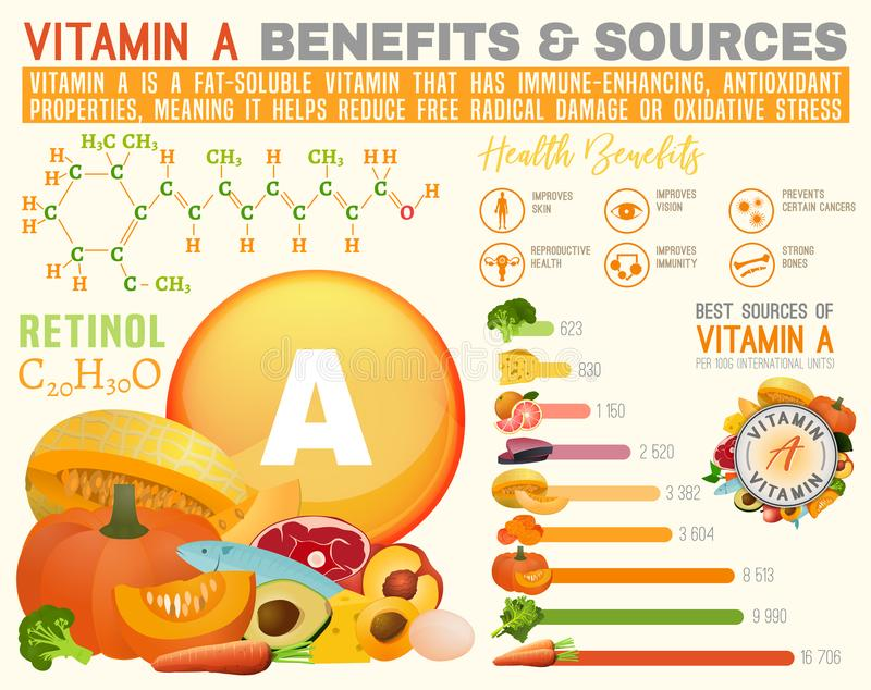 Vitamin A infographic. Vitamin A benefits and sources. Useful infographic with lots of elements molecular structure, banners, medical icons. Vector illustration royalty free illustration