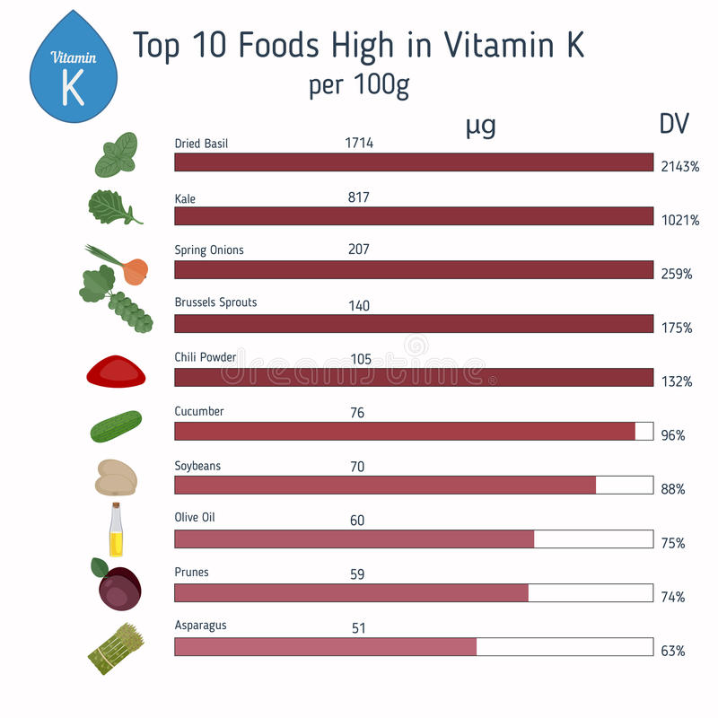 Vitamin K or Phylloquinone infographic vector illustration