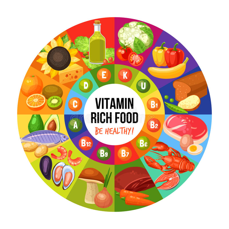 Vitamin Rich Food Infographics. Circle with title in centre vitamin groups in middle and food products on sides infographics flat vector illustration royalty free illustration