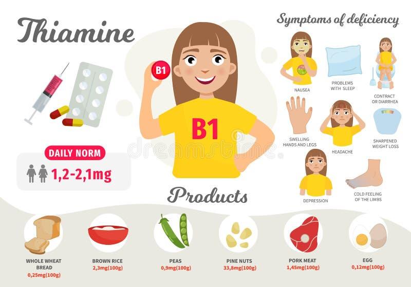 Vitamina B 1 de Infographics stock de ilustración