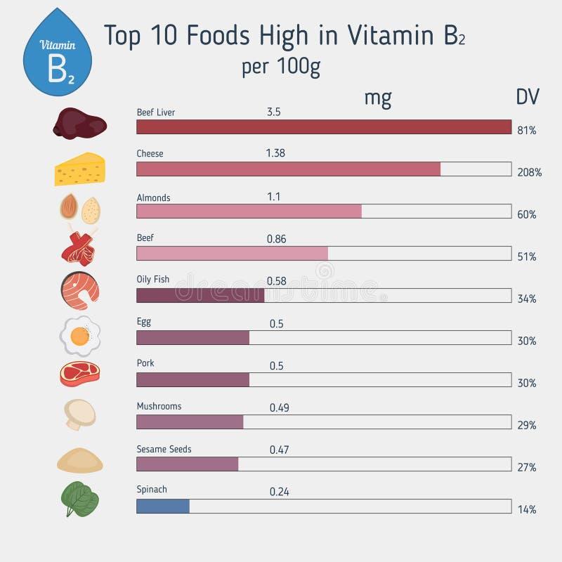 Vitamina B2 ou riboflavina infographic ilustração stock