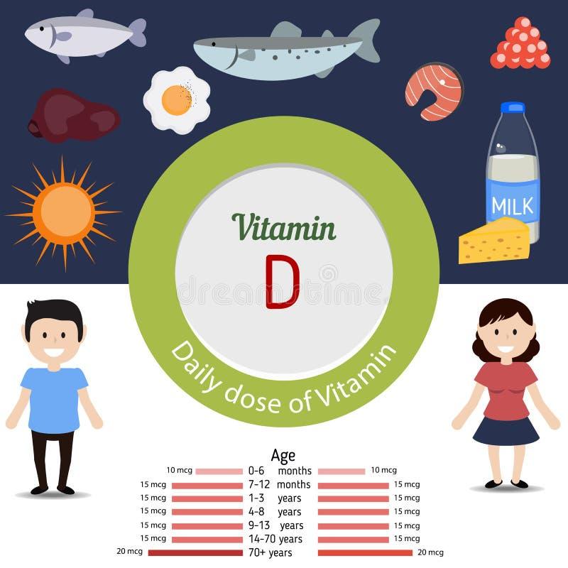 Vitamina D infographic ilustración del vector