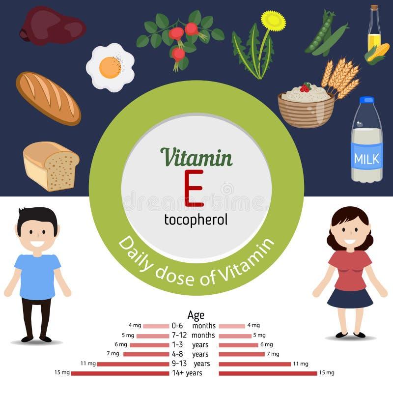 Vitamina E infographic ilustración del vector