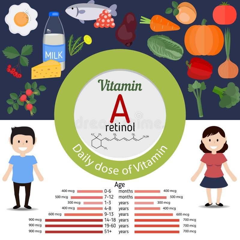Vitamina A o retinol infographic stock de ilustración