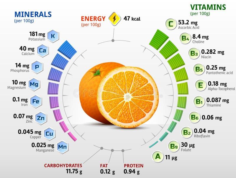 Vitaminas y minerales de la fruta anaranjada libre illustration
