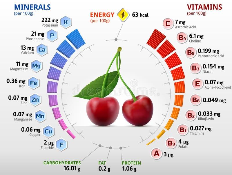 Vitaminas y minerales de la fruta de la cereza stock de ilustración