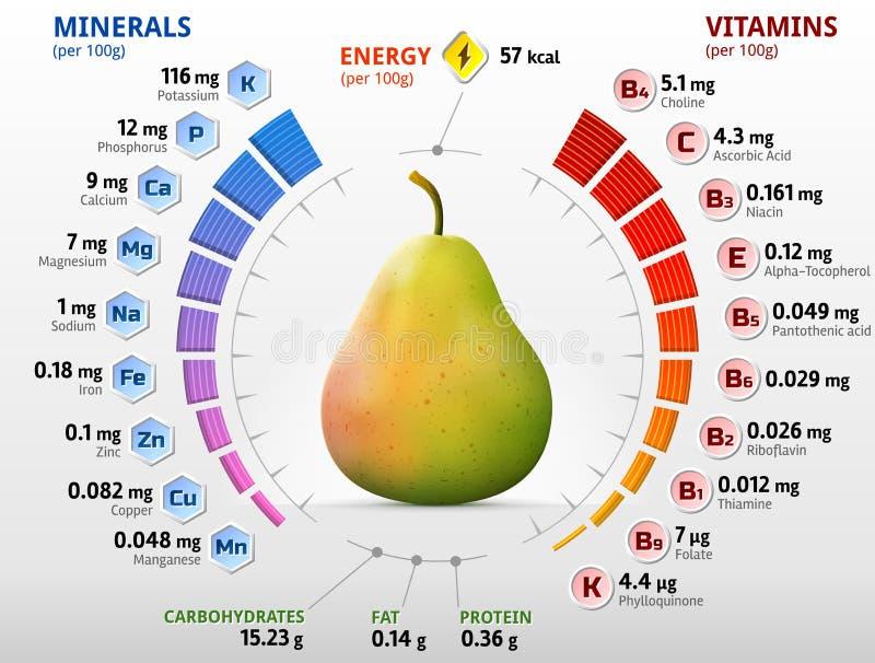 Vitaminas y minerales de la fruta de la pera ilustración del vector