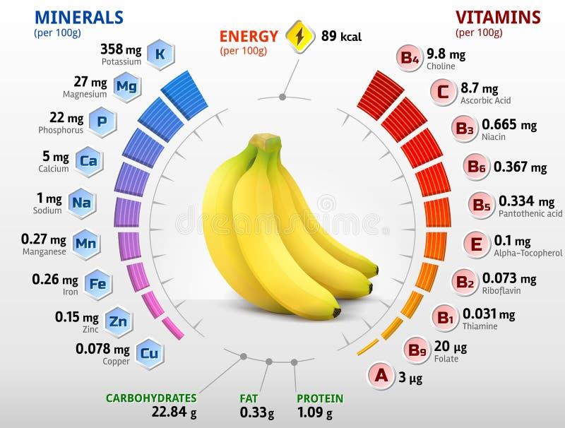 Vitaminas y minerales de la fruta del plátano stock de ilustración