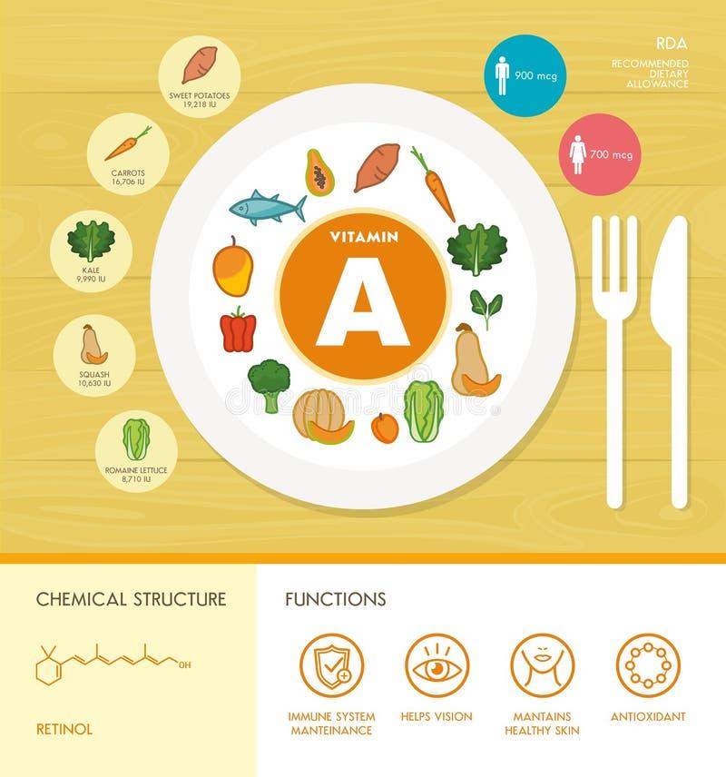 Vitamine e minerali illustrazione vettoriale