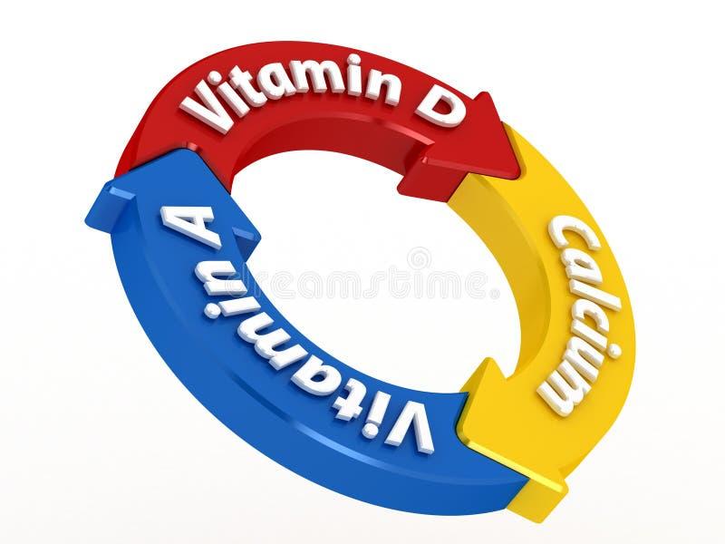 Vitamine und Kalzium für Milch lizenzfreie abbildung