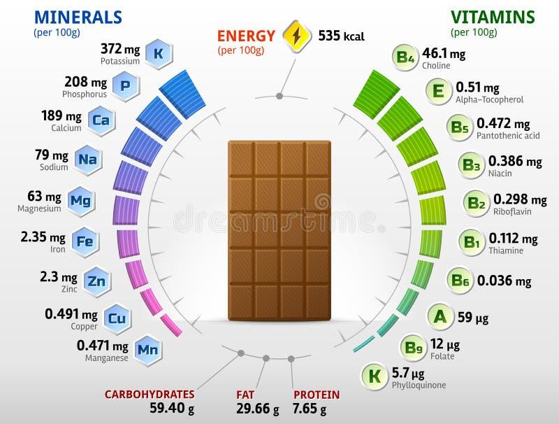 Vitamine und Mineralien der Milchschokolade lizenzfreie abbildung