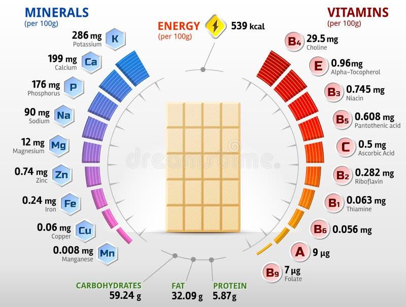 Vitamine und Mineralien der weißen Schokolade vektor abbildung