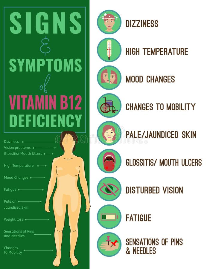 Vitamineb12 deficiëntie royalty-vrije illustratie