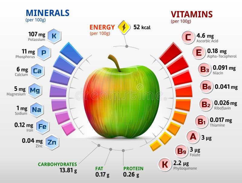 Vitaminer och mineraler av äpplet vektor illustrationer