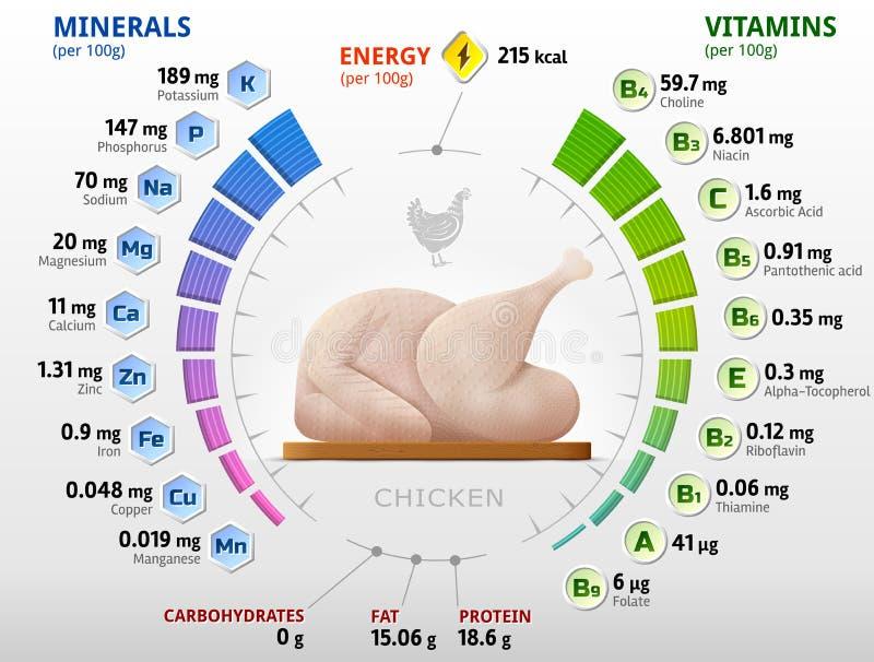 Vitaminer och mineraler av rå höna vektor illustrationer