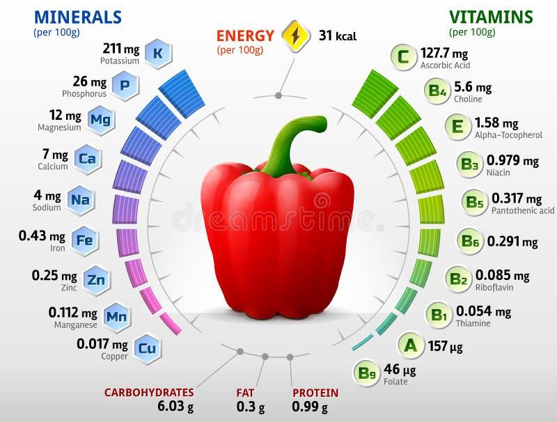 Vitaminer och mineraler av röd spansk peppar vektor illustrationer