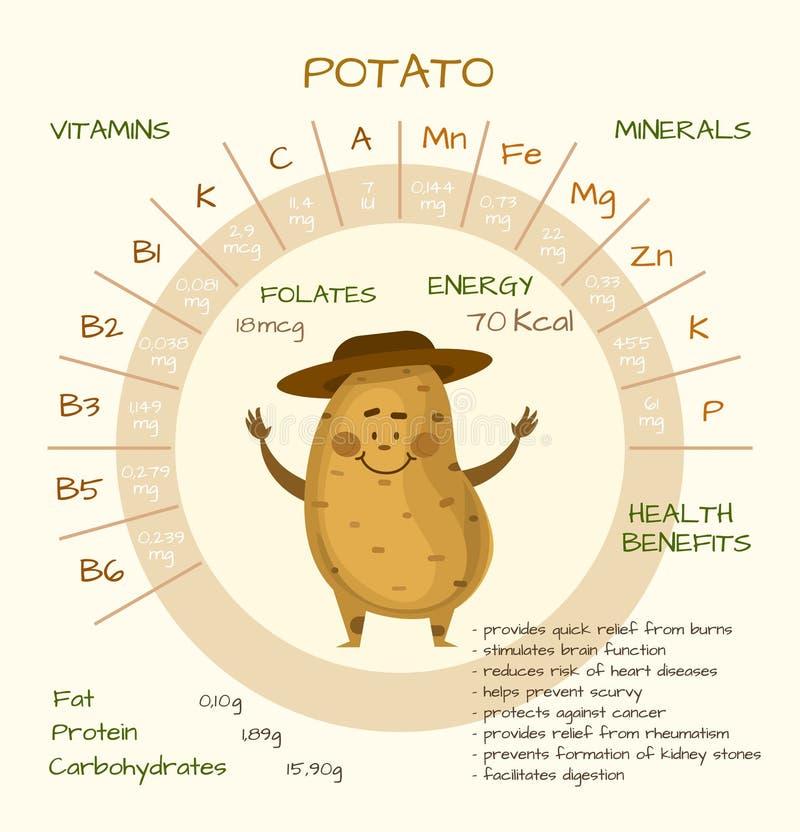 Vitamines et minerais images stock