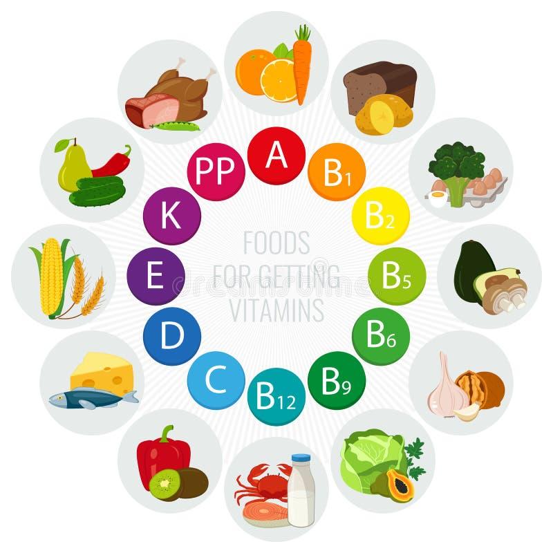 Vitaminnahrungsquellen Buntes Raddiagramm mit Lebensmittelikonen Konzept der gesunden Ernährung und des Gesundheitswesens Vektor lizenzfreie abbildung