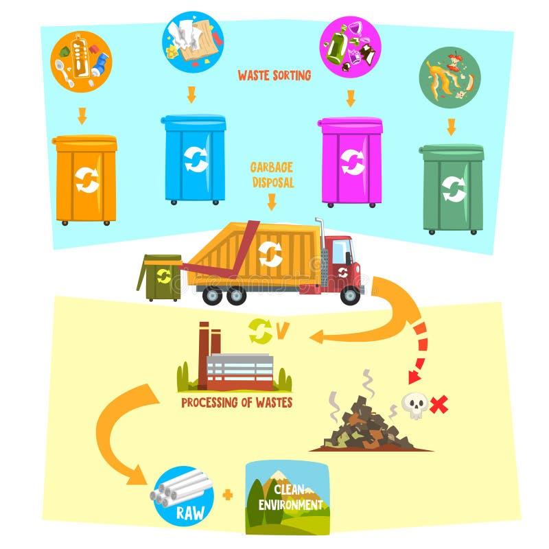 Vlak vector infographic tonend afval recyclingsprocédé van huisvuil sorterende containers aan vervoer aan verwerking stock illustratie