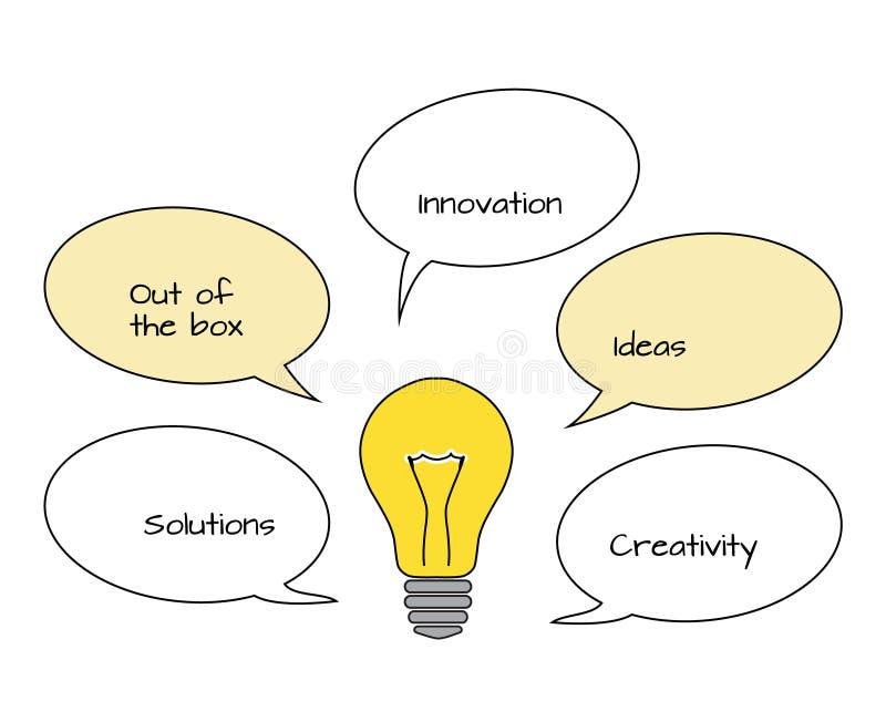 Vlakke gloeilamp met van de toespraakbellen en tekst creativiteit, solutio stock illustratie