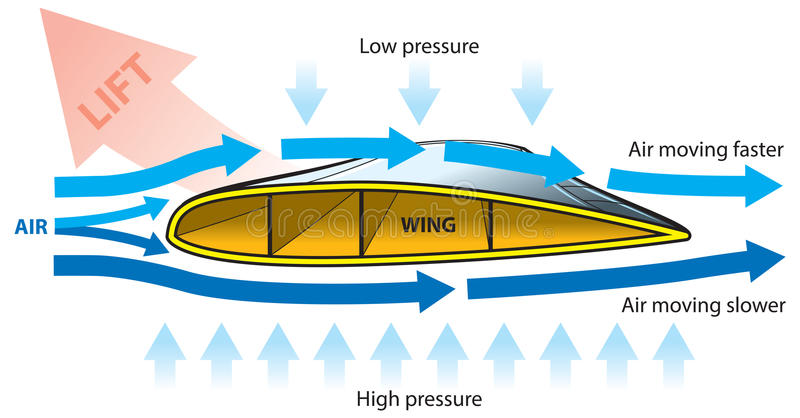 Vliegtuigvleugel stock illustratie